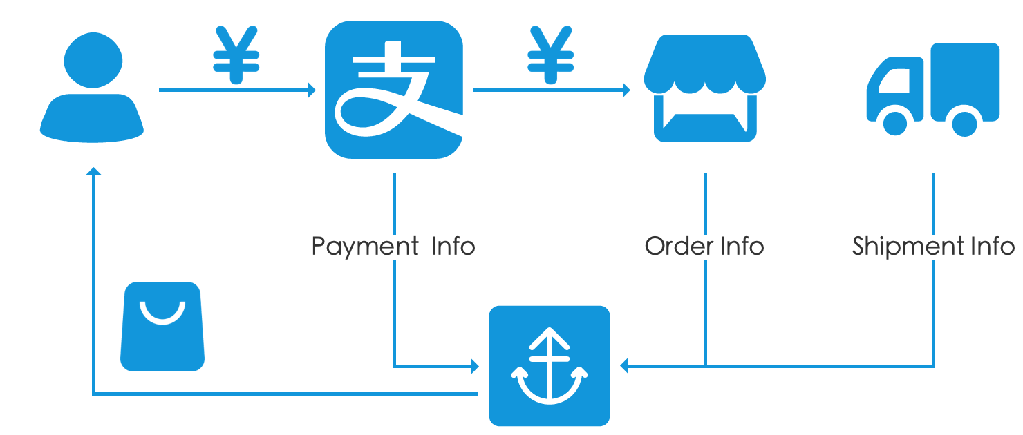 An Overview of R12's New Payment Process Request